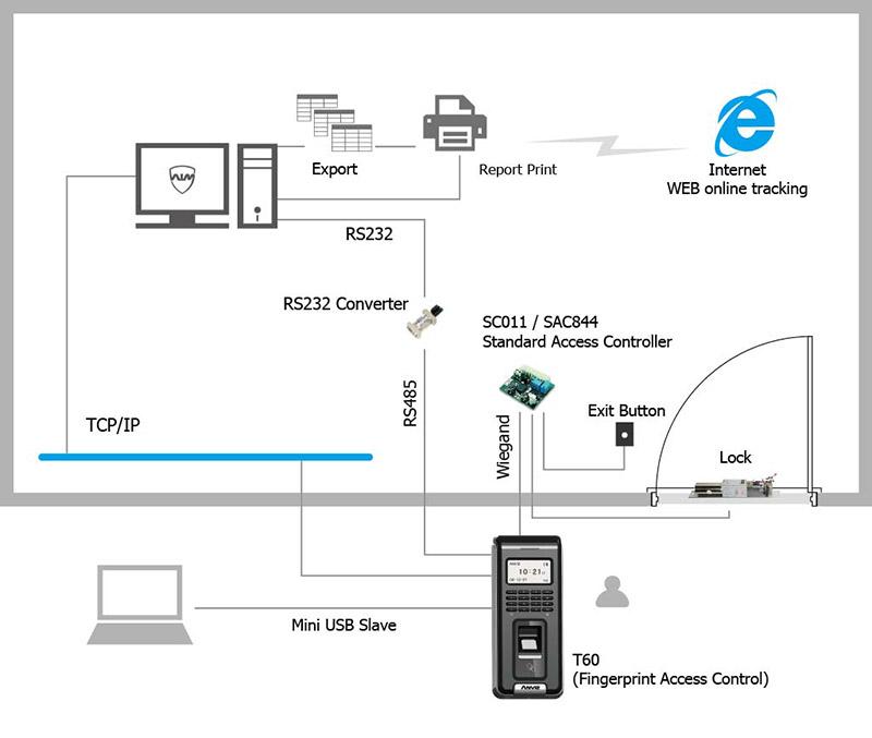 ANVIZ application T60