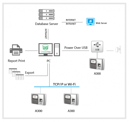 Anviz A300 WiFi Fingerprint & RFID Time and Attendance Terminal