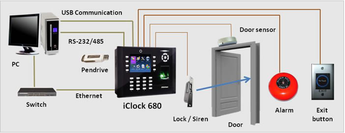 iClock 680 Network