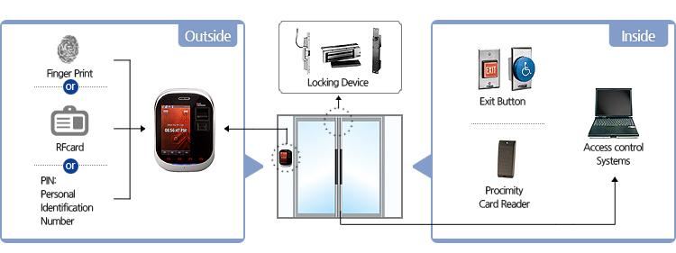 Tsg-750 Fingerprint  Rfid Card  Keypad  Sd Drive