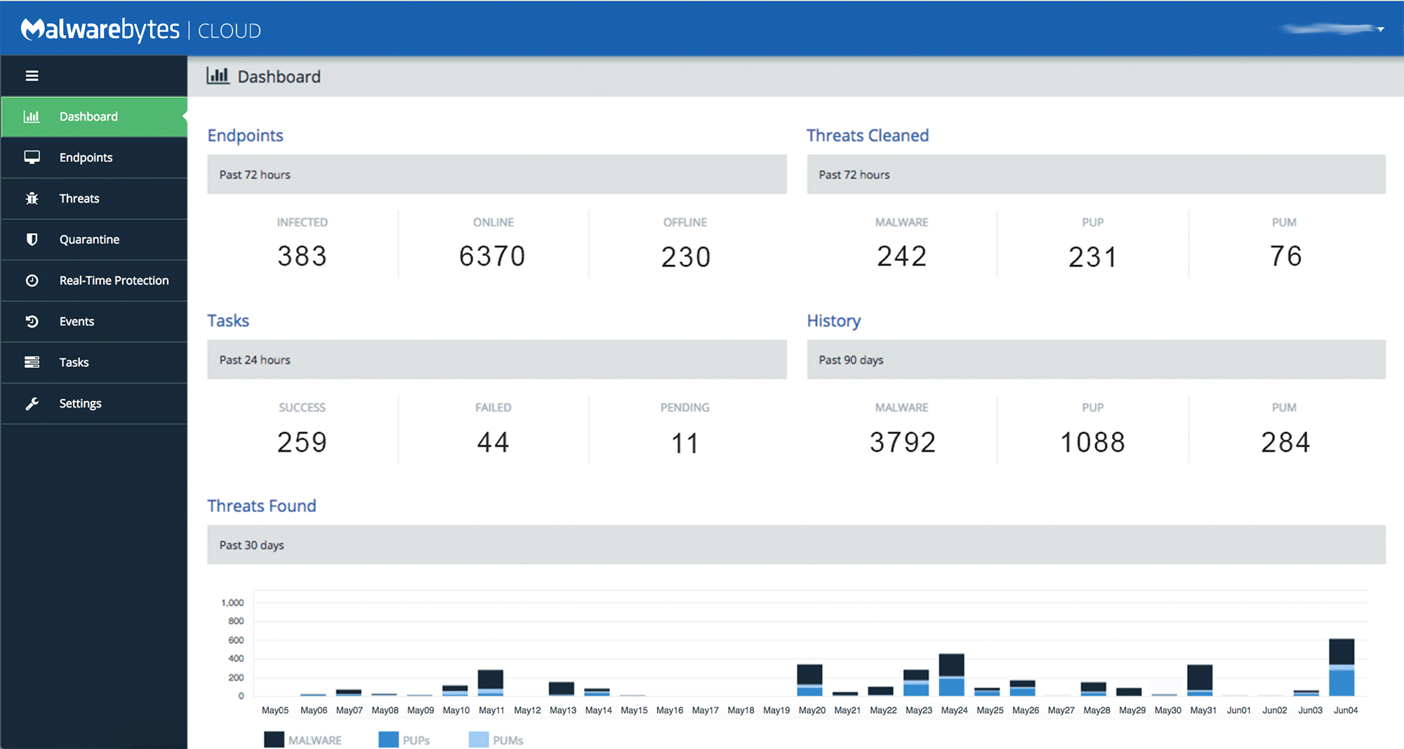 Malwarebytes cloud platform Dashboard