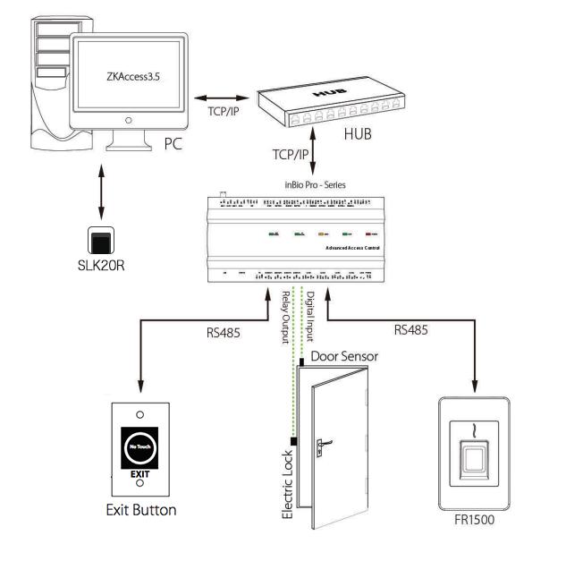 ZKTeco-InBio-FR1500-NetworkDiagram-2