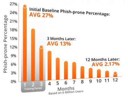Phish-prone-Table-KB4