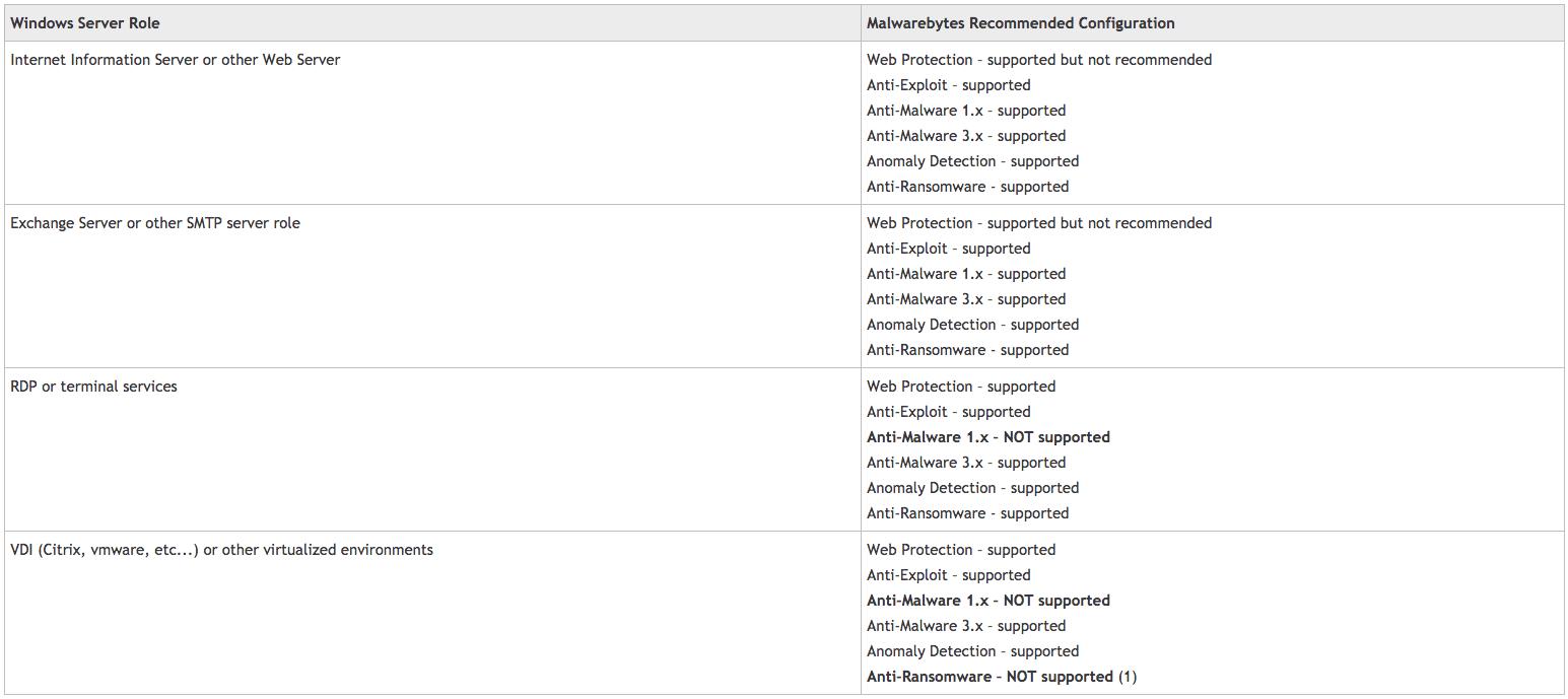 Configure Malwarebytes for Windows server roles - Idency