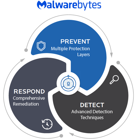 malwarebytes-protect-detect-respond--clear-graphic