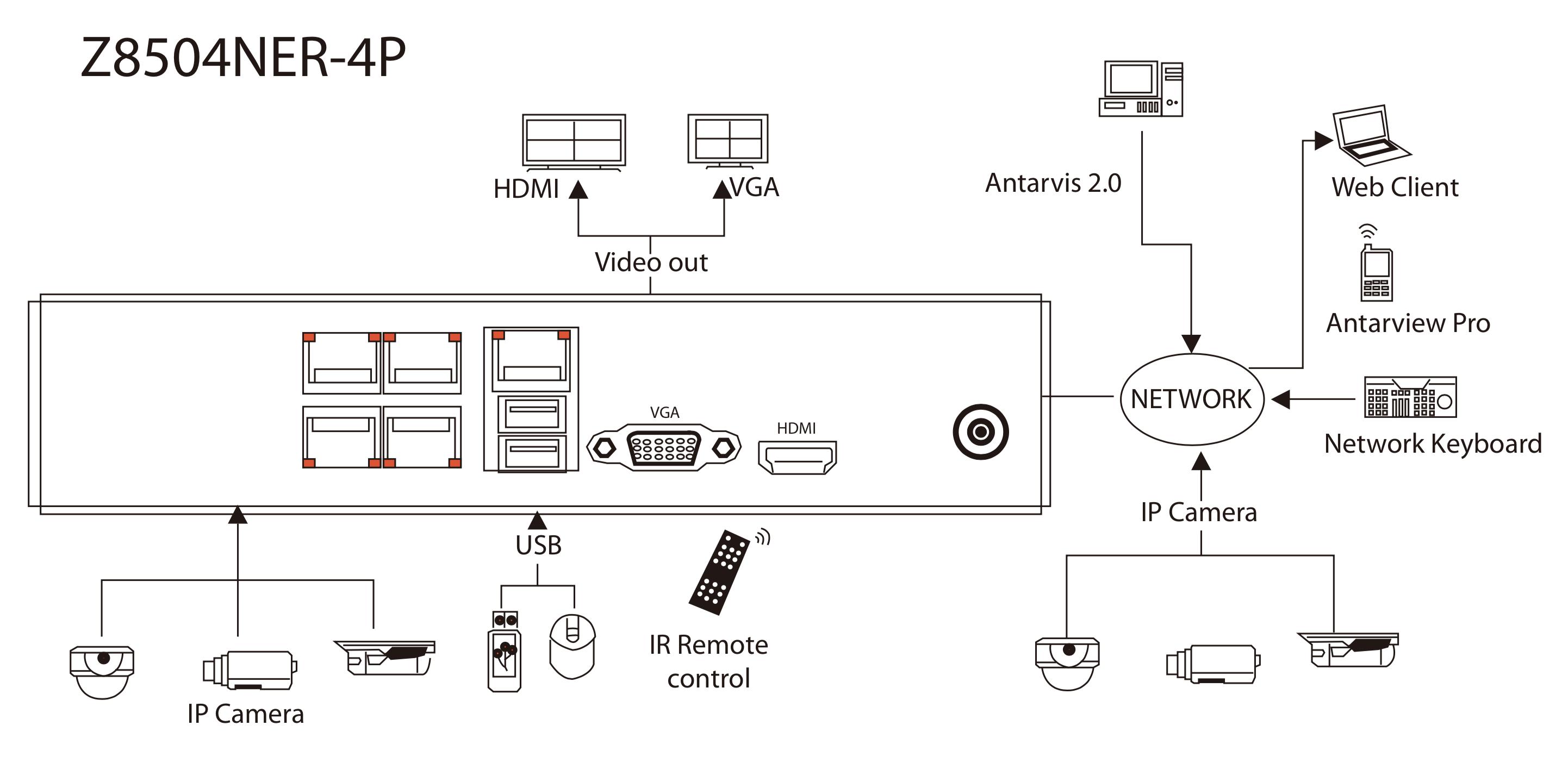 Z8504NER-4P Configuration Diagram