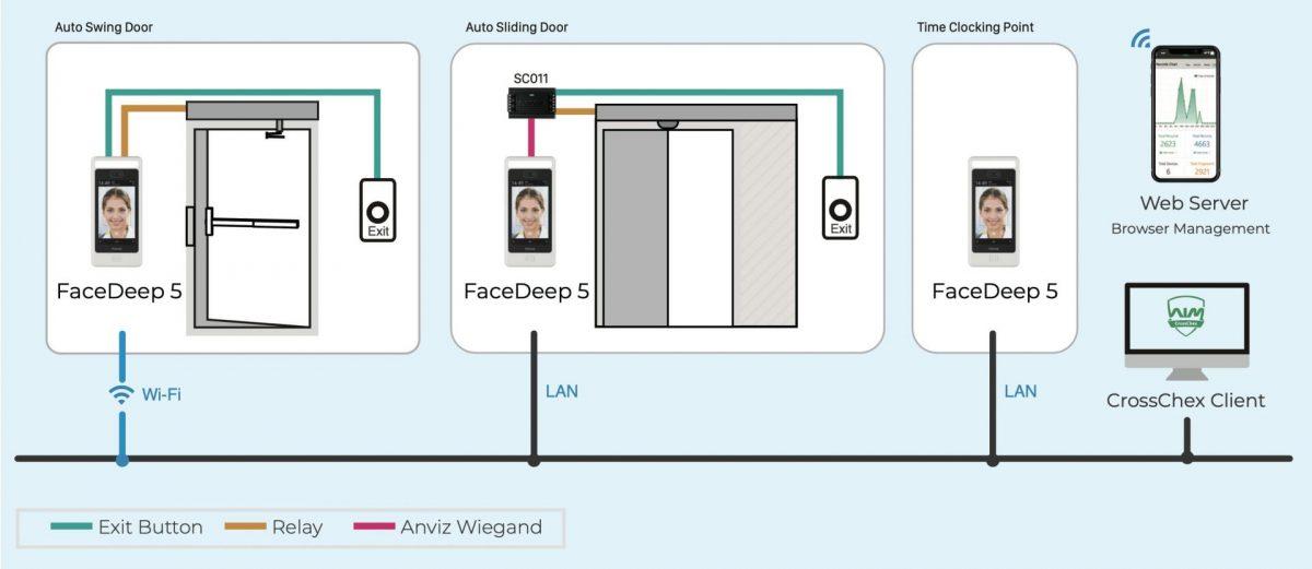 Anviz FaceDeep 5 Network Diagram
