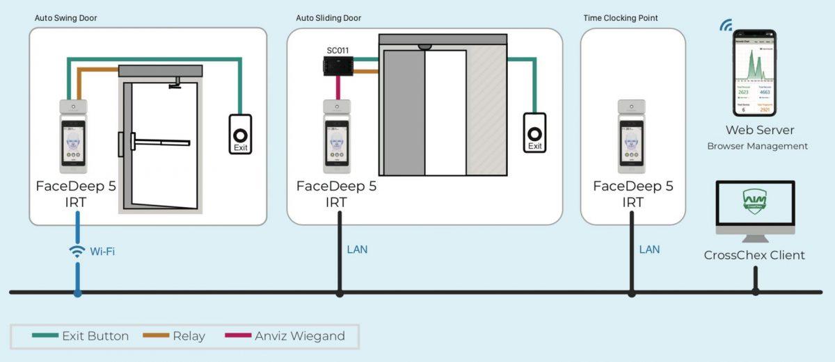 Anviz FaceDeep 5 IRT Network Diagram