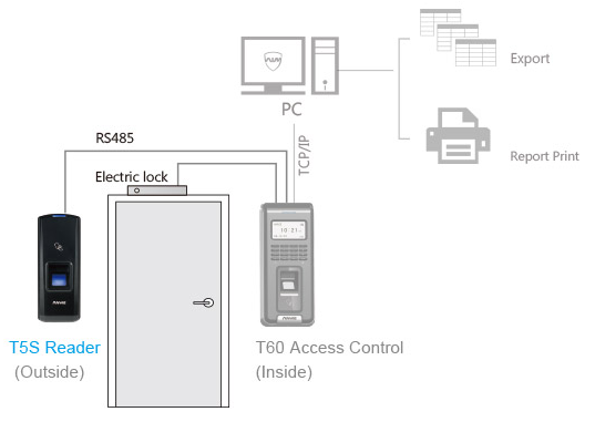ANVIZ application T5S
